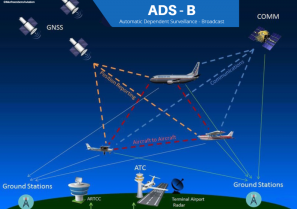 "ADS-B  ""Automatic Dependant Surveillance – Broadcast"" - schema"