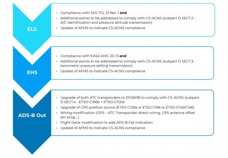 ADS-B Out - What modifications are required to comply with the rule - PMV Engineering