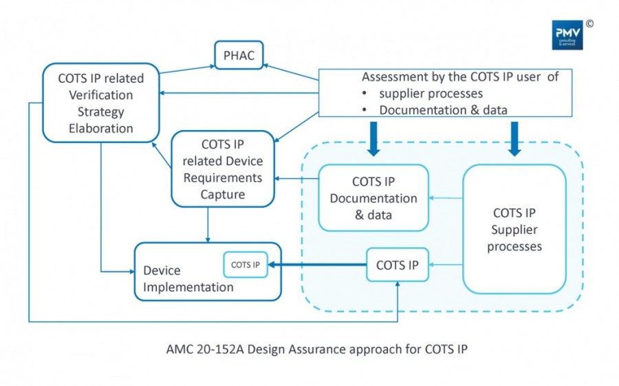 Schema-AMC-20-152A-Design-Assurance-approach-for-COTS-IP-credit-PMV-Consulting-and-Services-PMV-Groupe